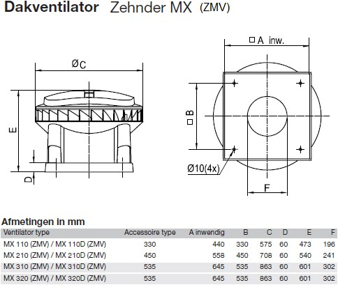 Zehnder - J.E. StorkAir dakventilator MX310 4065m3/h met werkschakelaar - 230V-2