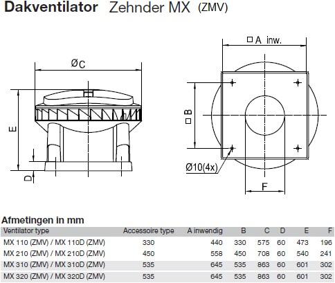 Zehnder - J.E. StorkAir dakventilator MX210D ZMV 3701m3/h met werkschakelaar - 400V
