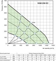 Buisventilator energiezuinig 1100 m3/h diameter 250mm - VKM250EC-2