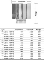 Windgedreven ventilator VT turbine 500mm RVS - 2950m3/h