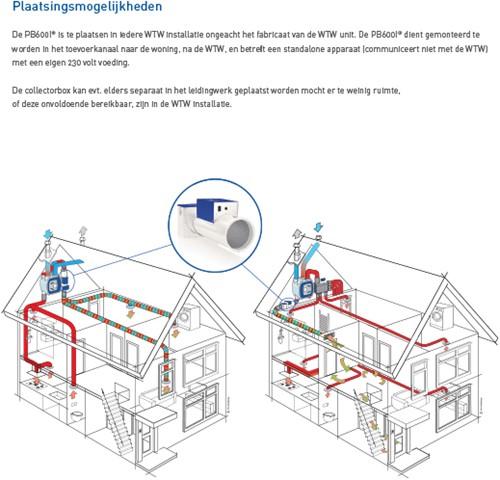PureBlue induct unit PB600I Ionisatie ventilator (wtw)-2
